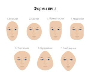 Разновидности форм лица