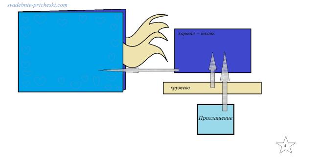 Открытка в технике скрапбукинг - сборка обложки